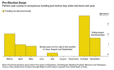 A Murky Flood Of Money Pours Into The World's Largest Election