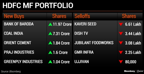 What India's Top Mutual Funds Bought And Sold In February