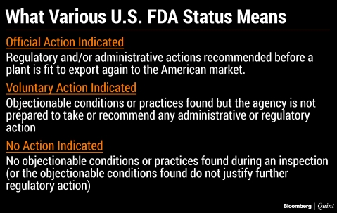 U.S. FDA Woes Continue For Lupin