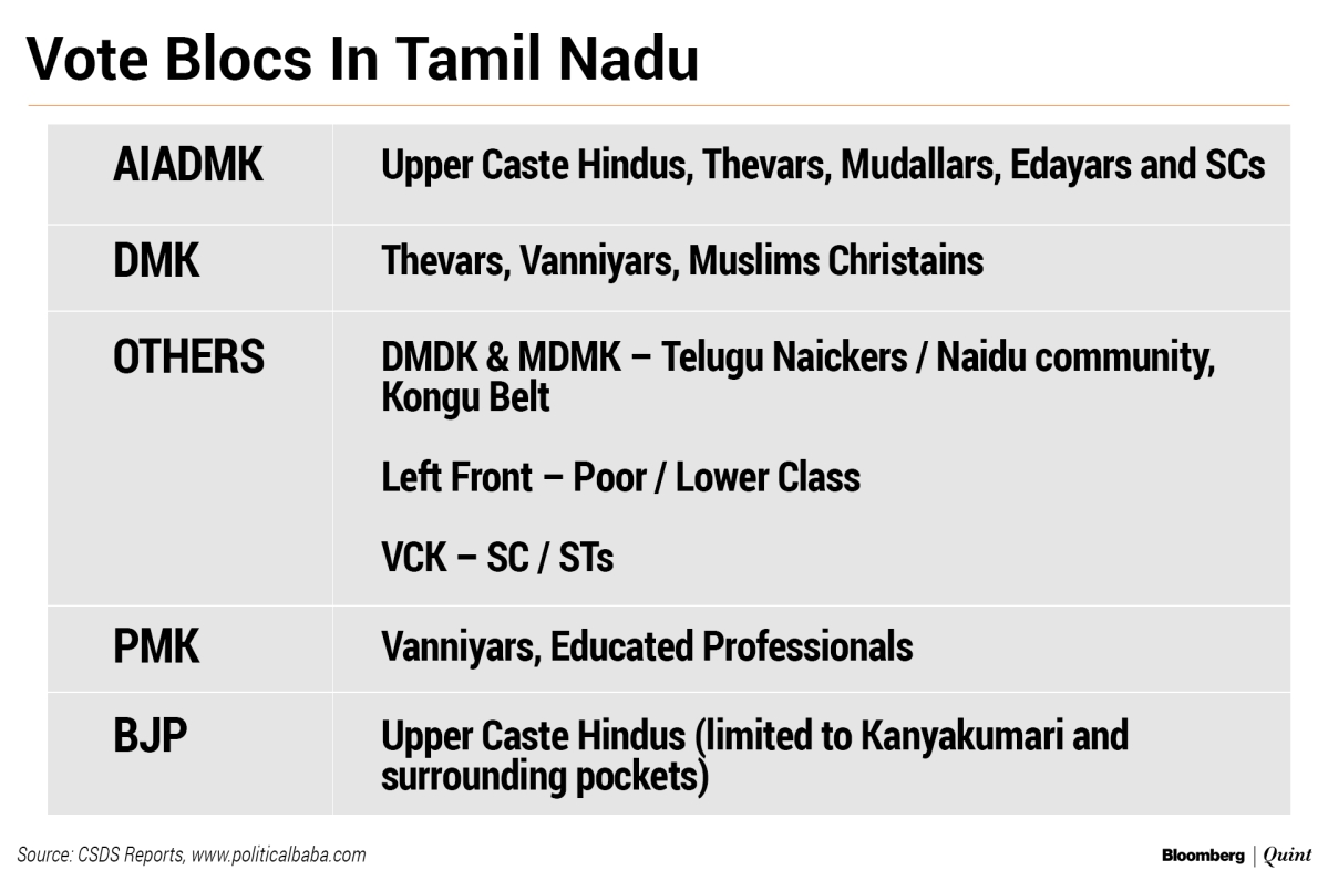 Elections 2019: Tamil Nadu's Game Of Musical Chairs