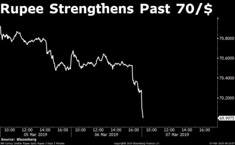 Rupee Strengthens Past 70/$ For The First Time Since January