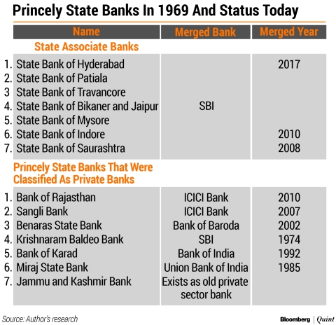 Banks That Are No More: From Tagore's Union Bank To Shetty's Vijaya Bank