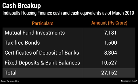 Here's What Indiabulls Housing Finance's Borrowing Plan Reveals