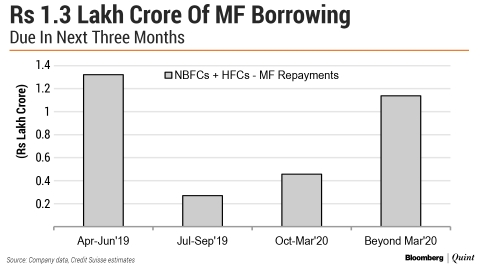 This Is How Much NBFCs Have To Repay Mutual Funds In Three Months