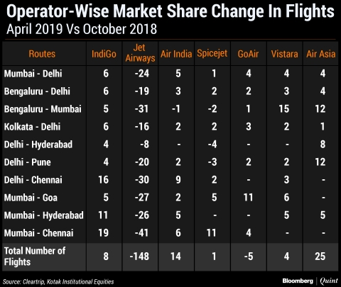 Three Ways Jet Airways' Shutdown Will Affect The Aviation Industry