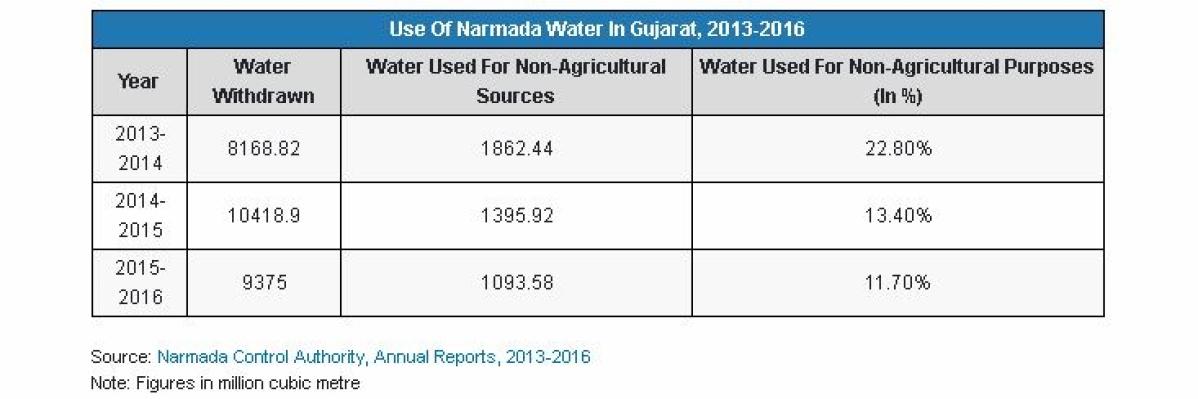 Gujarat Drought: Drought-Hit Gujarat Has Water For Factories, But