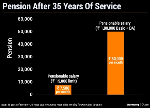 You May Be Allowed To Opt For Higher Pension, But Is It Worth It?
