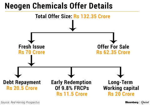 Neogen Chemicals IPO: Here's All You Need To Know