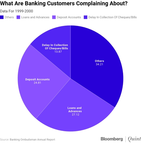Indians Are Complaining More About Banking Services. Are Banks Responding?