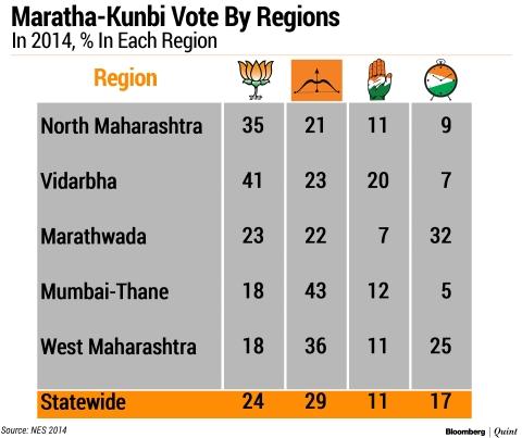 Elections 2019: Can BJP-Sena Retain Maharashtra, The Erstwhile