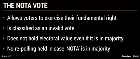 Elections 2019: To NOTA Or Not
