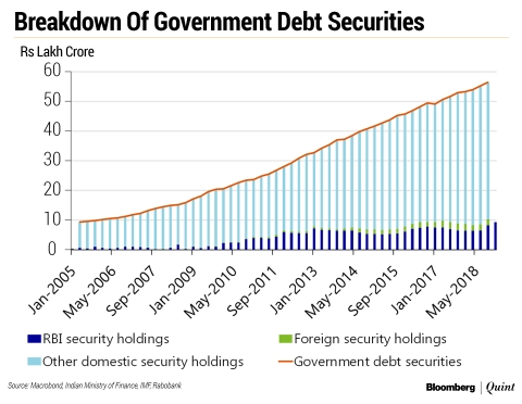 Government Debt Monetisation: Is India Slipping Back Into Bad Habits?