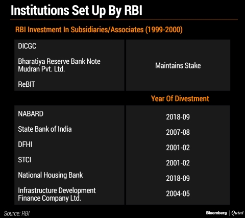 When RBI Played Angel Investor To India's Early Financial Institutions