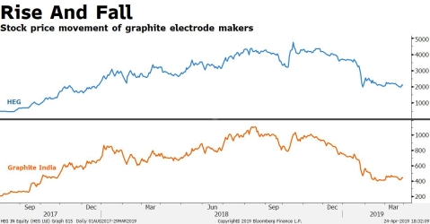 There's More To Worry For Graphite Electrode Makers
