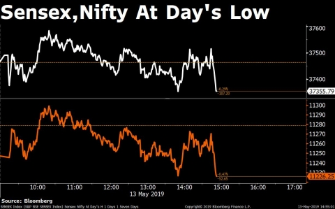 Nifty Clocks Longest Losing Streak In Over 8 Years; Sun Pharma Recovers From 20% Drop