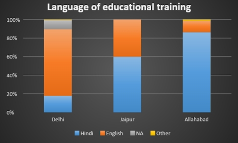 Figure 4: Language Of Educational Training
