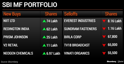 What India's Top Three Mutual Funds Bought And Sold In April