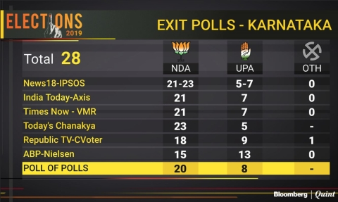 Karnataka Election Results 2019: BJP Set To Sweep Karnataka, Congress-JD(S) In A Tizzy
