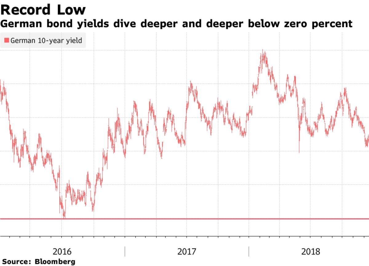 German Bond Yields Hit New Sub-Zero Record; Treasuries Surge