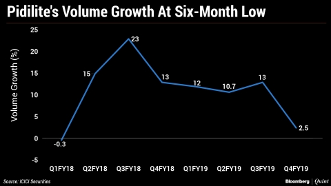 Pidilite Industries' Volume Growth Slows To Six-Quarter Low