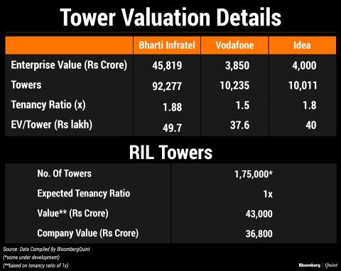 Dear Reliance Industries, Please Explain This Valuation Gap
