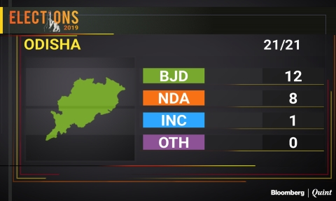 Odisha Election Results 2019: BJP Makes Inroads In Odisha Even As BJD Holds Fort