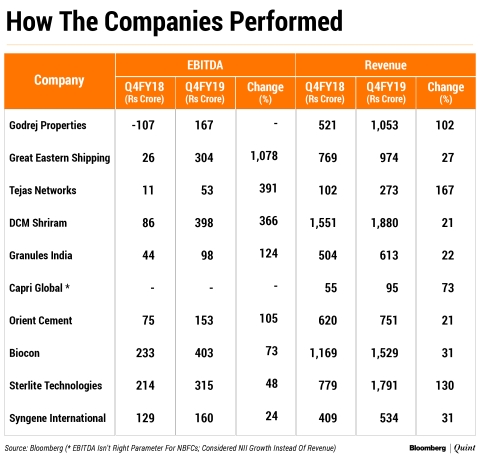 Q4 Earnings: The Mid-Cap Companies That Stood Out