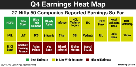 Q4 Nifty Earnings: The Second-Best In Five Quarters So Far