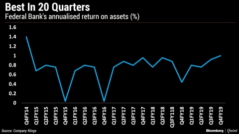 Federal Bank Reports Best Return On Assets In 20 Quarters