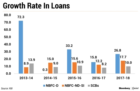 NBFCs: 70 Years Of Potholes And Repair Work