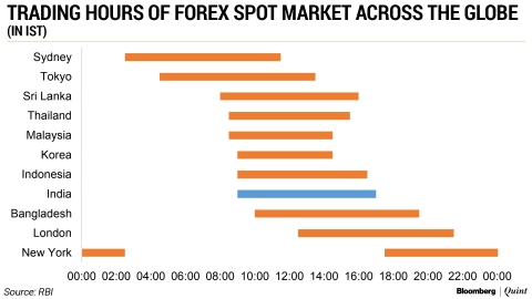 Weekend live forex rates