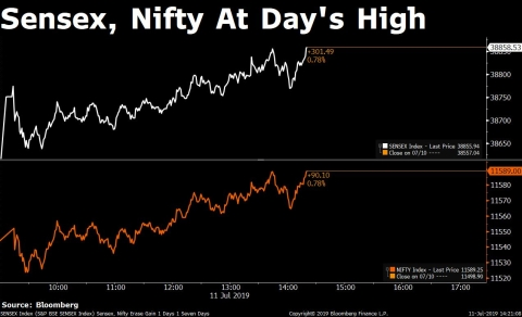 Private Lenders Help Nifty Stop Losing Streak