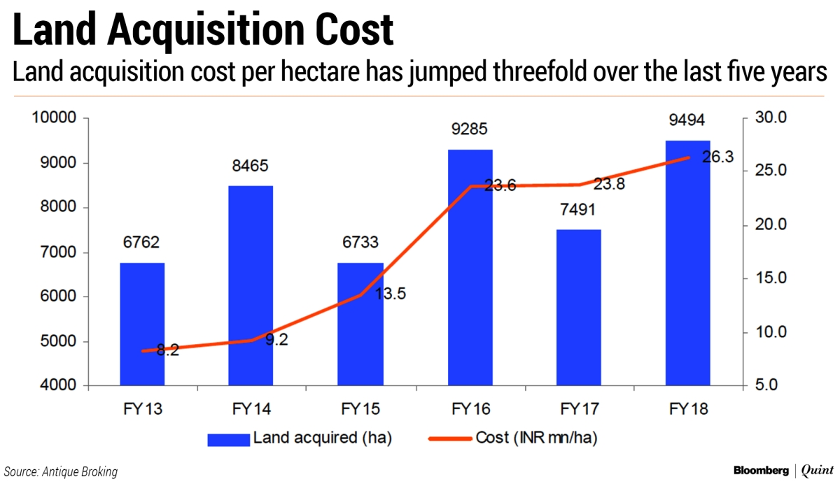 NHAI's Road Construction Drive Set To Hit A Debt Speed Bump