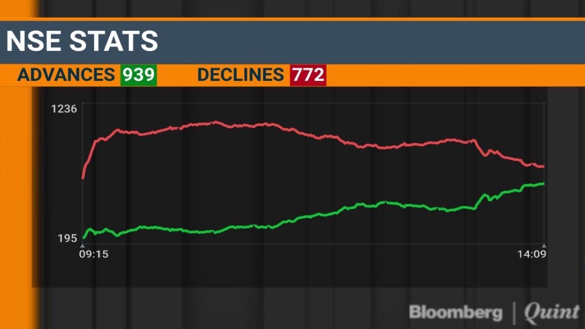 Markets Today | Live Updates |Sensex, Nifty Log Worst Week
