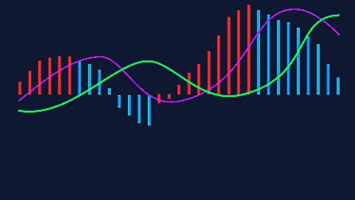 The Significance Of MACD Indicator