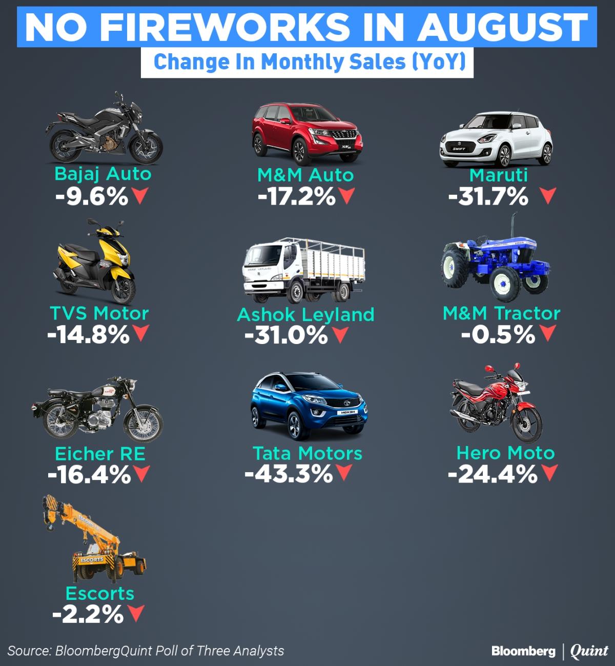 August Auto Sales Live: Sales Of Maruti Suzuki, Mahindra