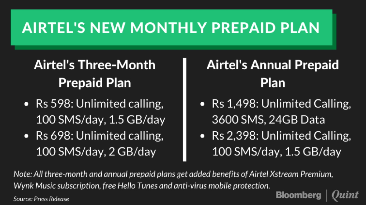 Bharti Airtel Hikes Tariffs By Up To 42% In New Prepaid Plans