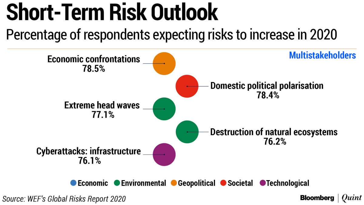 Davos 2020: Economic, Political Polarisation To Rise In 2020; Threats To Climate Among Biggest Risks, Says World Economic Forum Survey