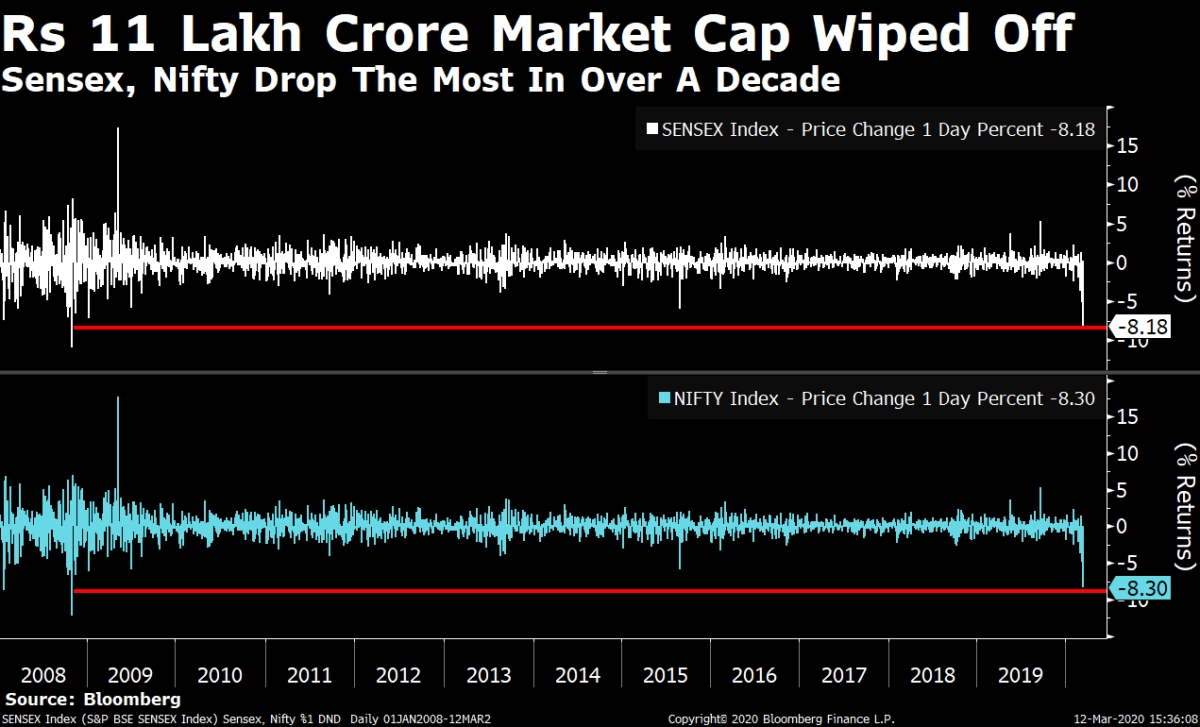 Rs 11 Lakh Crore Wiped Off As Sensex, Nifty Fall Most In A Decade