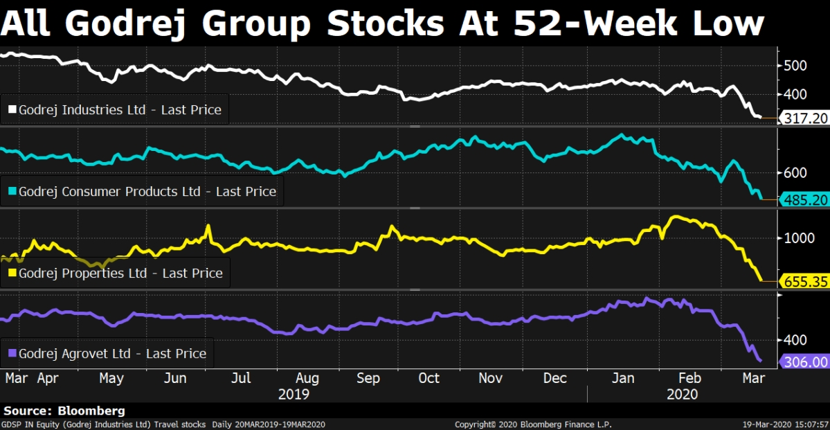 Sensex Ends Lowest Since February 2017; 27 Nifty Stocks At 52-Week Low