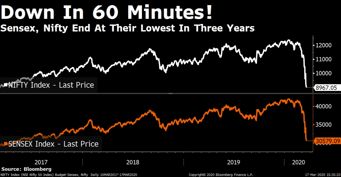 Nifty Ends Below 9,000 For The First Time Since March 2017