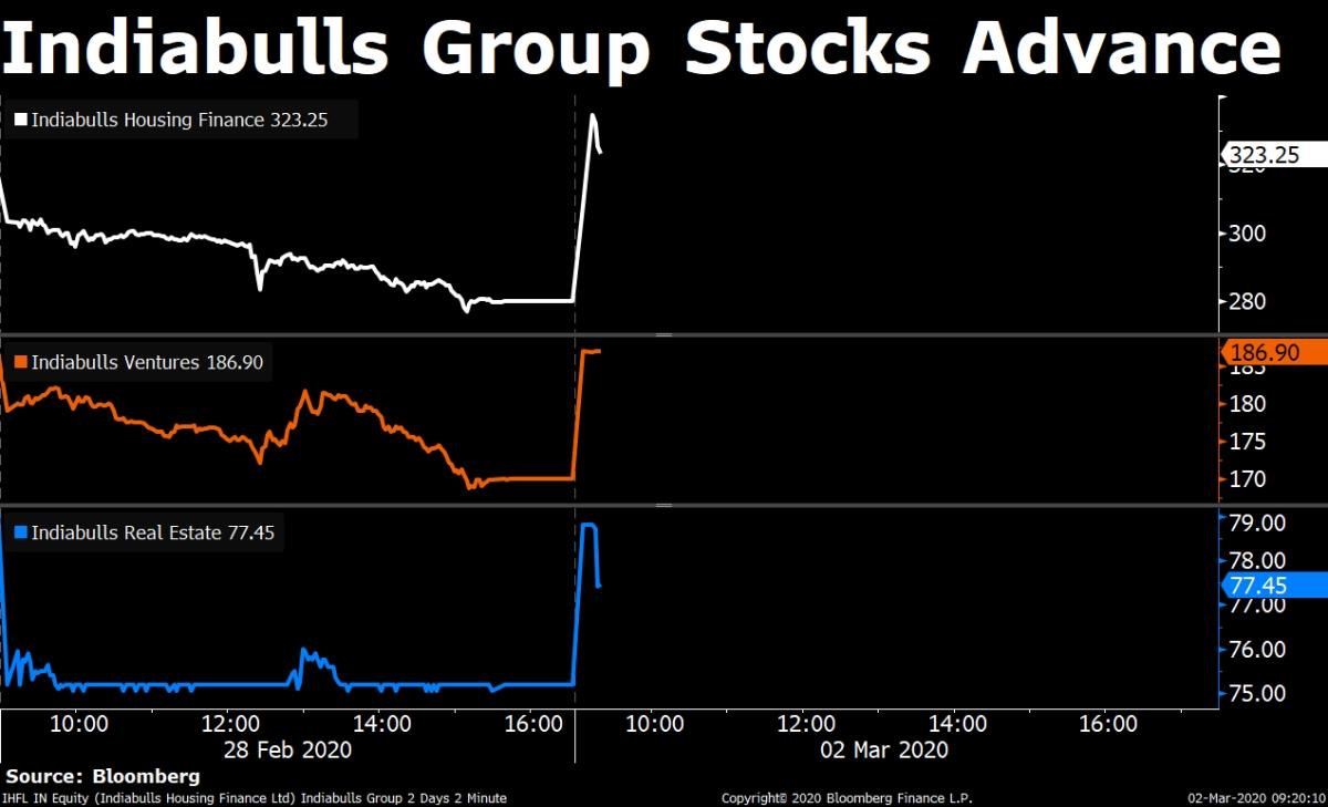 Stocks In News: Indiabulls Stocks, M&M, Midhani, RIL, Yes Bank, Zensar Tech