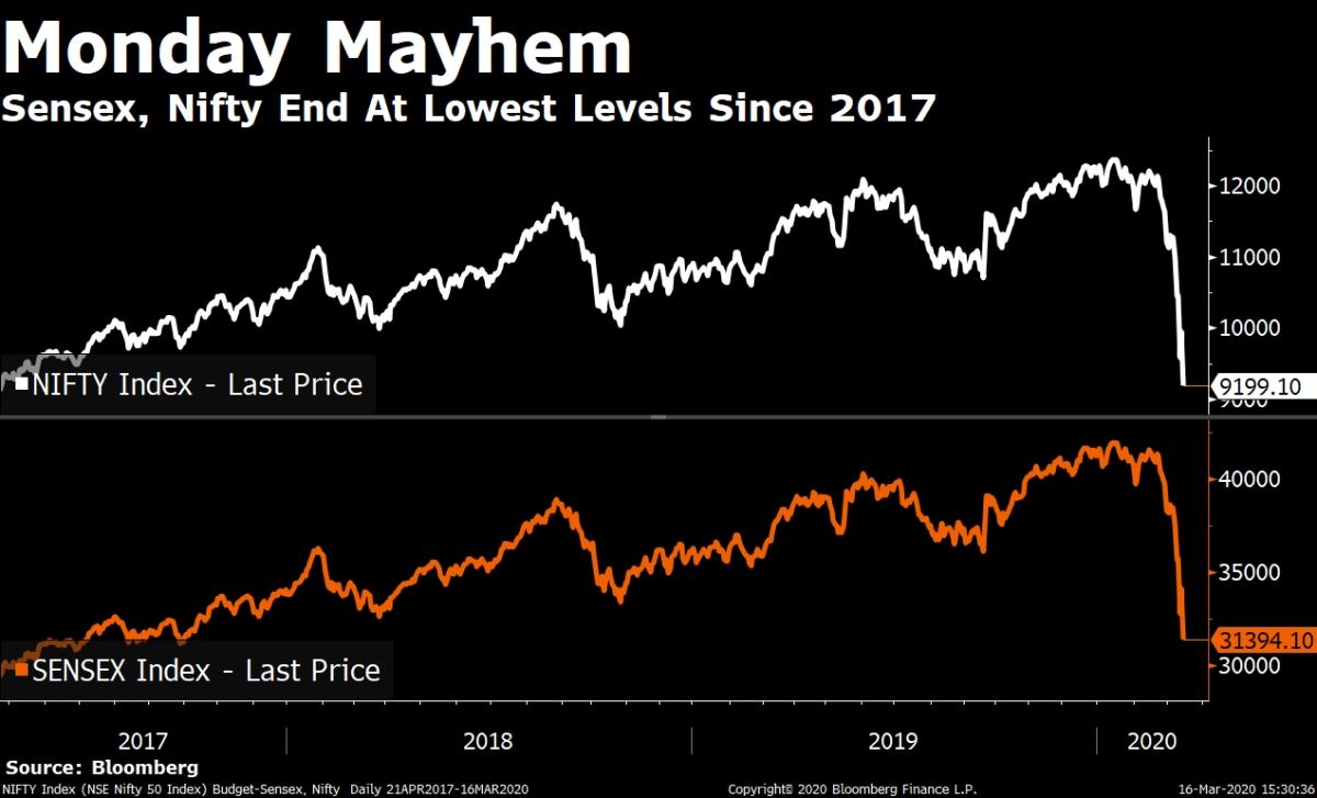 Sensex Sheds 2,713 Points, Nifty Below 9,200 At Close; VIX Highest Since '08