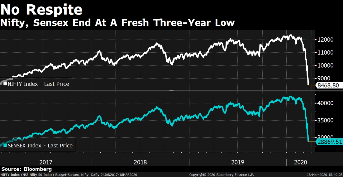 Nifty, Sensex End At Fresh Three-Year Low; IndusInd Falls Most On Record