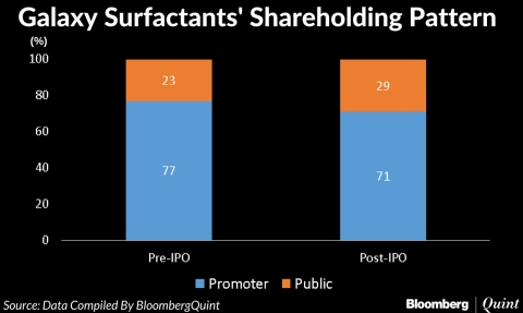 Galaxy surfactants ipo nse bse