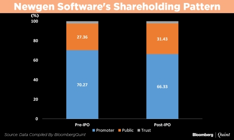 New gen software ipo allotment status