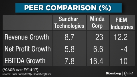 Sandhar technologies limited ipo share price