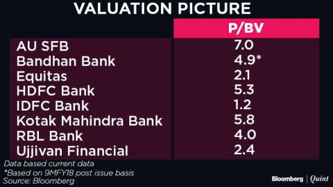 Bandhan bank ipo issue size