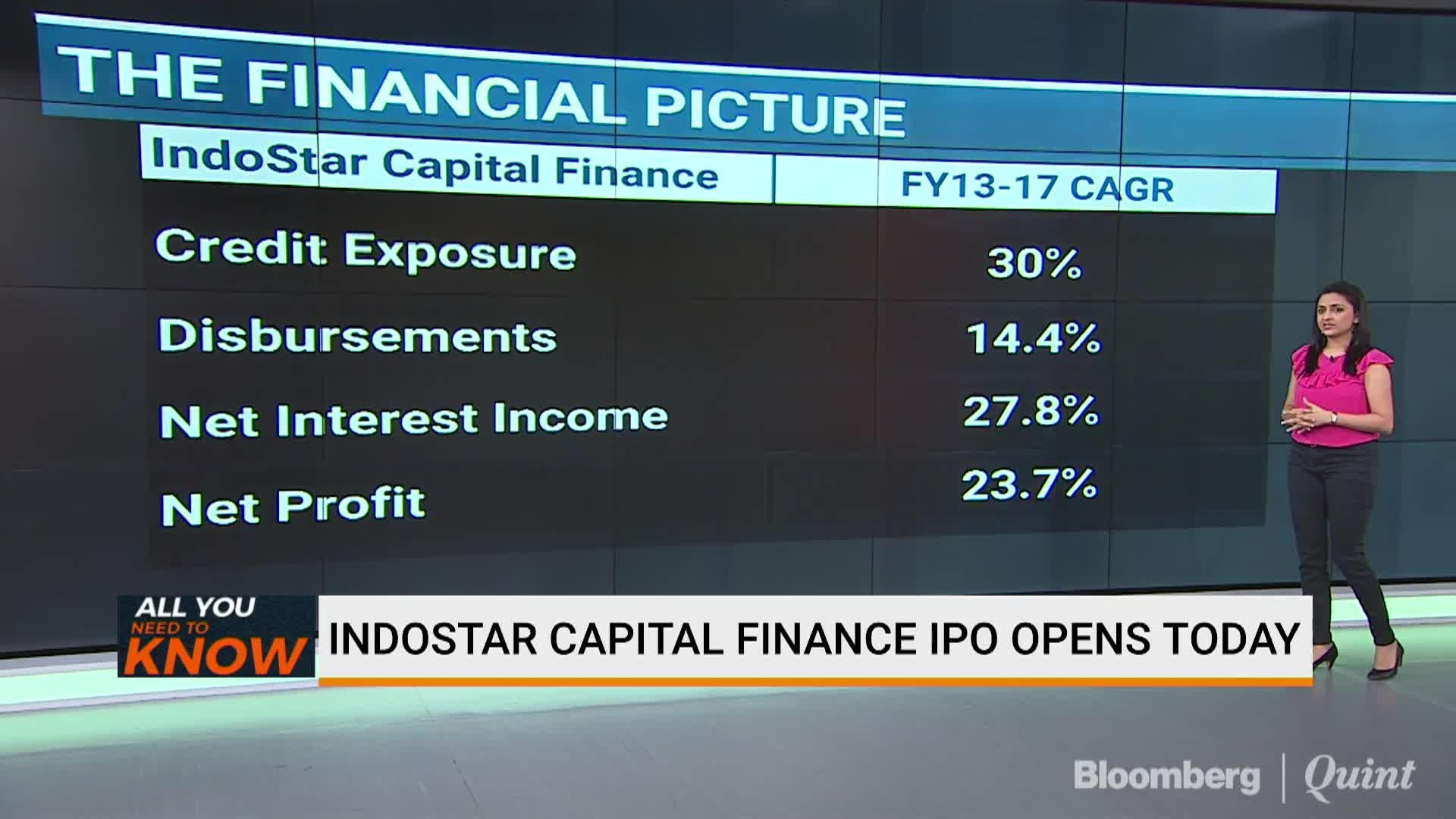 Image result for IndoStar Capital Finance IPO: Here's All You Need To Know