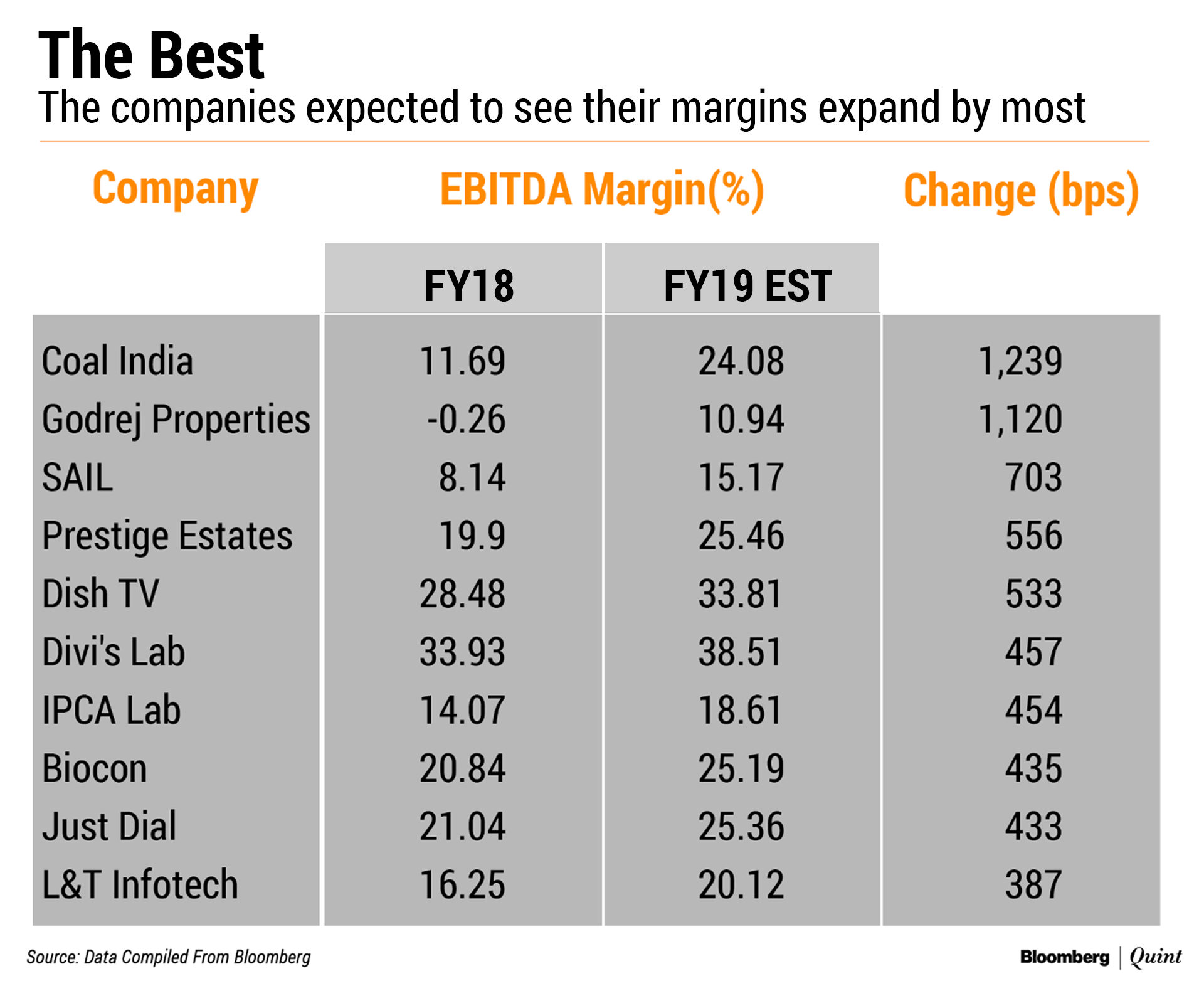 These Companies May Deliver The Best And Worst Margin Performance In FY19